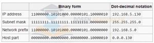 Determining the network prefix