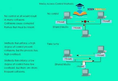 Media-Access-Control