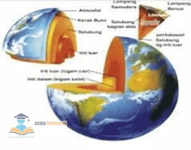 Kulit Bumi (Litosfer) - Pengertian, Teori, Struktur dan Manfaat