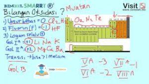 Pengertian-Redoks-Reaksi-Reduksi-Oksidasi