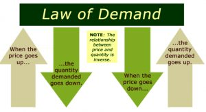 hukum-permintaan