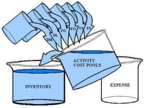 penerapan-activity-based-costing