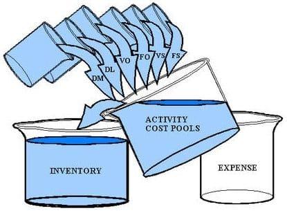 Penjelasan Penerapan Activity Based Costing Systems Serta Manfaatnya