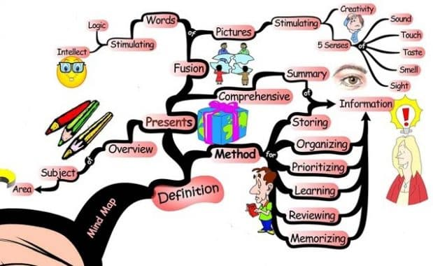 Mind Mapping Adalah