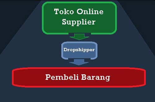 """Dropship "" Pengertian & ( Cara/Sistem Kerja – Contoh – Keuntungan – Kerugian & Menjadi Dropshipper )"