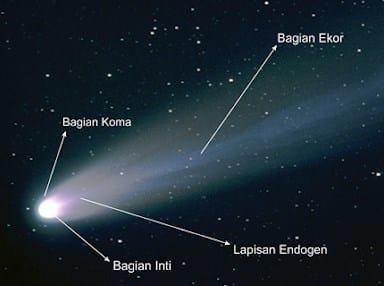 """"""" Komet"""" Pengertian & ( Sejarah - Pembentukan - Ciri - Bagian - Jenis - Penamaan )"""