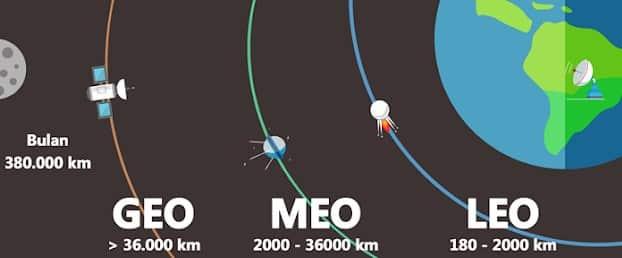 """""""Satelit"""" Pengertian & ( Fungsi - Jenis - Pembentukan )"""