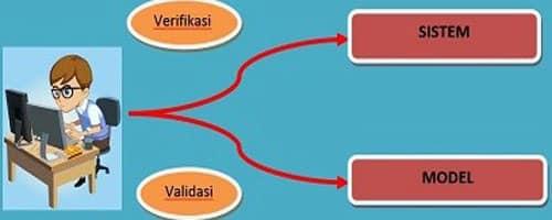 """""""Verifikasi & Validasi"""" Pengertian & ( Contoh - Tujuan - Perbedaan )"""