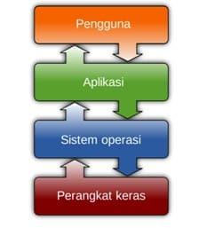 Abstraksi Komponen Sistem Komputer