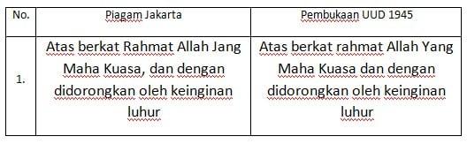 Piagam Jakarta - Sejarah, Rumusan, Latar Belakang & Isinya