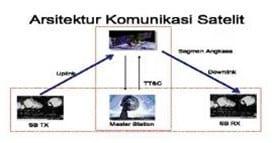 Arsitektur-Komunikasi-Satelit