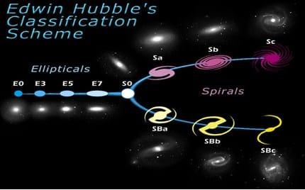 Bentuk dan Klasifikasi Galaksi