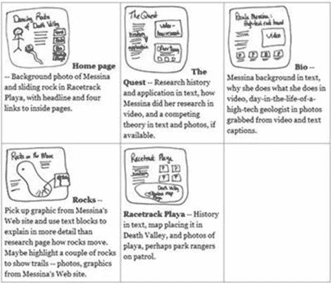Contoh storyboard dengan kertas