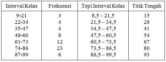 Data hasil ujian akhir Mata Kuliah Statistika