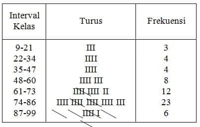 Frekuensi kelas