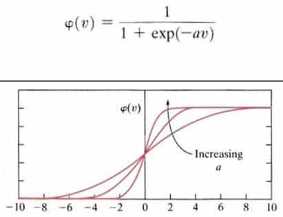 Grafik-Fungsi-Sigmoid
