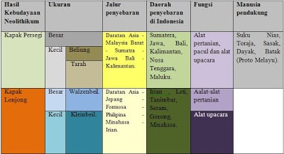 Hasil Kebudayaan Neolithikum dan Penyebarannya