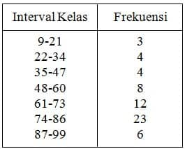 Interval Kelas Frekuensi