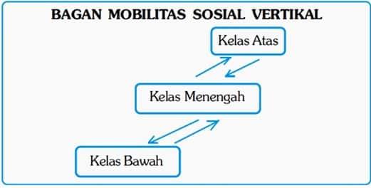 Jenis-Jenis Mobilitas Sosial