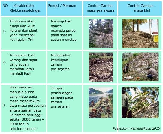 Kebudayaan Mesolithikum