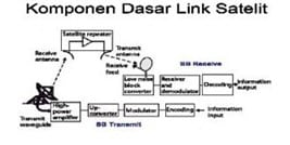Komponen Dasar Link Satelit