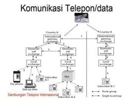 Komuniksai Telepon