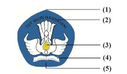 LOGO-DAN-MAKNA-LAMBANG-TUTWURI-HANDAYANI