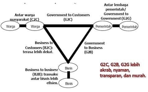 Macam interaksi dalam e-government