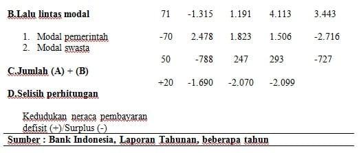 Neraca Pembayaran Indonesia1