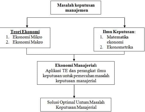 Ekonomi Manajerial Pengertian Makalah Materi Tujuan Contoh