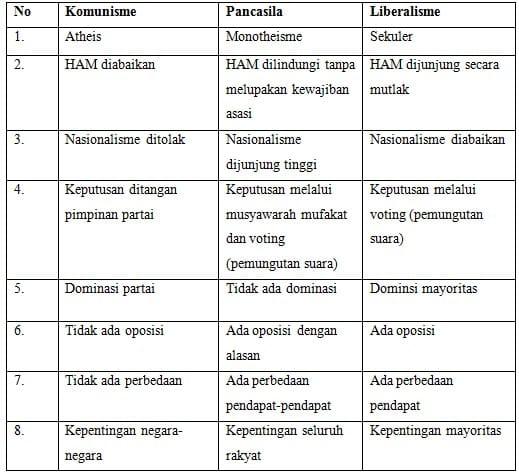 Perbandingan Antara Komunisme, Pancasila dan Liberalisme