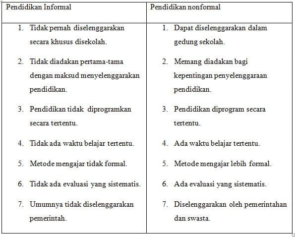 Pendidikan Informal Ruang Lingkup Karakteristik Contoh