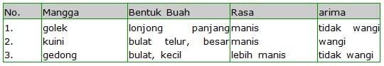 Perbedaan sifat pada jenis mangga
