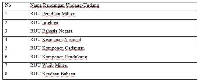 Sejumlah Legislasi Sektor Keamanan yang masih dibahas dan belum disahkan oleh DPR