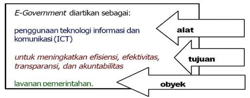 Sekilas tentang E-Government
