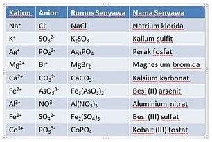 Senyawa Ionik