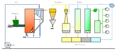 Skema Gasifikasi Biomassa dan Sistem Pembangkit Daya