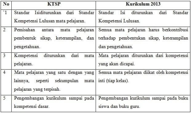 Tabel Perbandingan KTSP dengan Kurikulum 2013