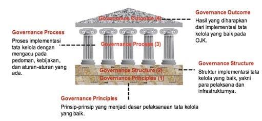 Tata-Kelola-Otoritas-Jasa-Keuangan