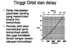 Tinggi Orbit dan Delay