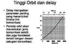 Tinggi Orbit dan Delay