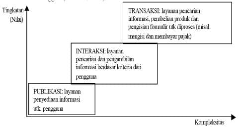Tingkatan layanan e-government