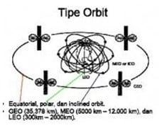 Tipe Orbit