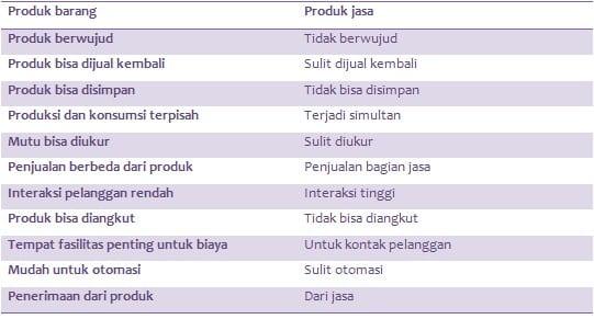 ciri produk barang dan jasa