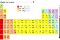 elektronegatifitas