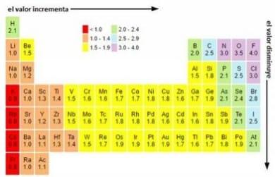 Elektronegativitas : Pengertian, Ukuran, Tautan Dan Peranannya