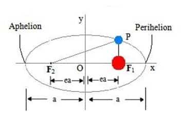 Bunyi Hukum Kepler 1
