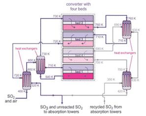 Katalis Vanadium oksida