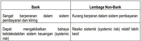 Perbandingan 'kekhususan' Bank dengan Non-Bank