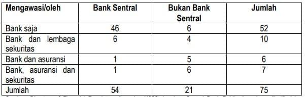 Struktur Lembaga Keuangan Bank